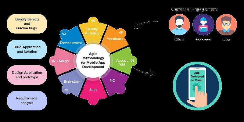 Mobile Application Development Flow