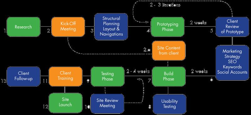 Web Website Development Flow