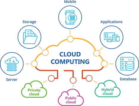 Cloud Services Flow