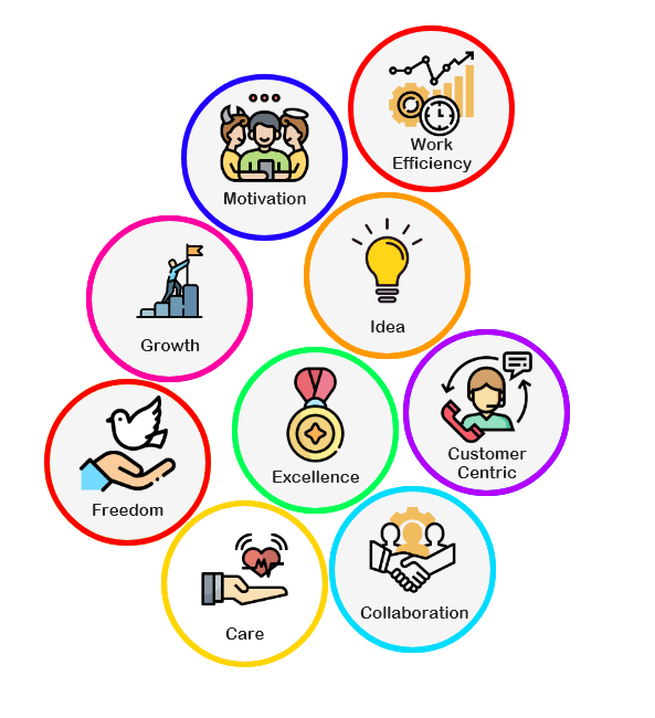 Vision, Values, Motivation, Work Efficiency, Idea, Customer Centric, Excellence, Collaboration, Care, Freedom, Growth