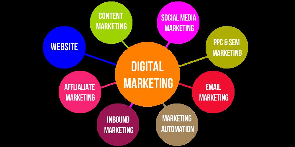 Digital Marketing Flow