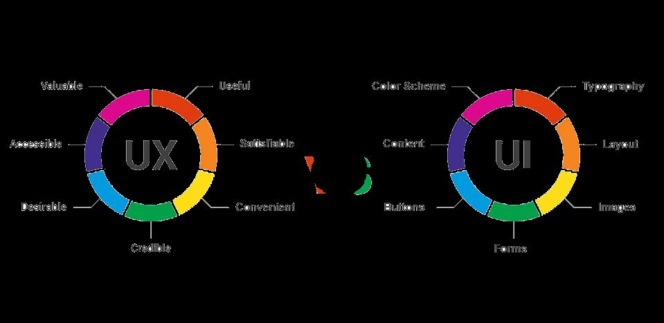 UI UX Design Flow